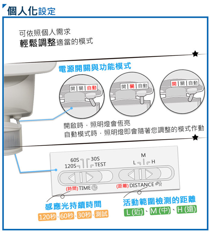 AUTOMAXX太陽能感應照明燈UA-S120網頁 產品特色描述