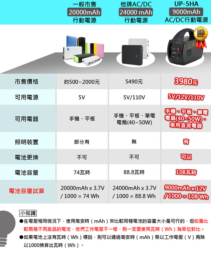AUTOMAXX★UP-5HA DC/AC專業級手提式行動電源比較圖