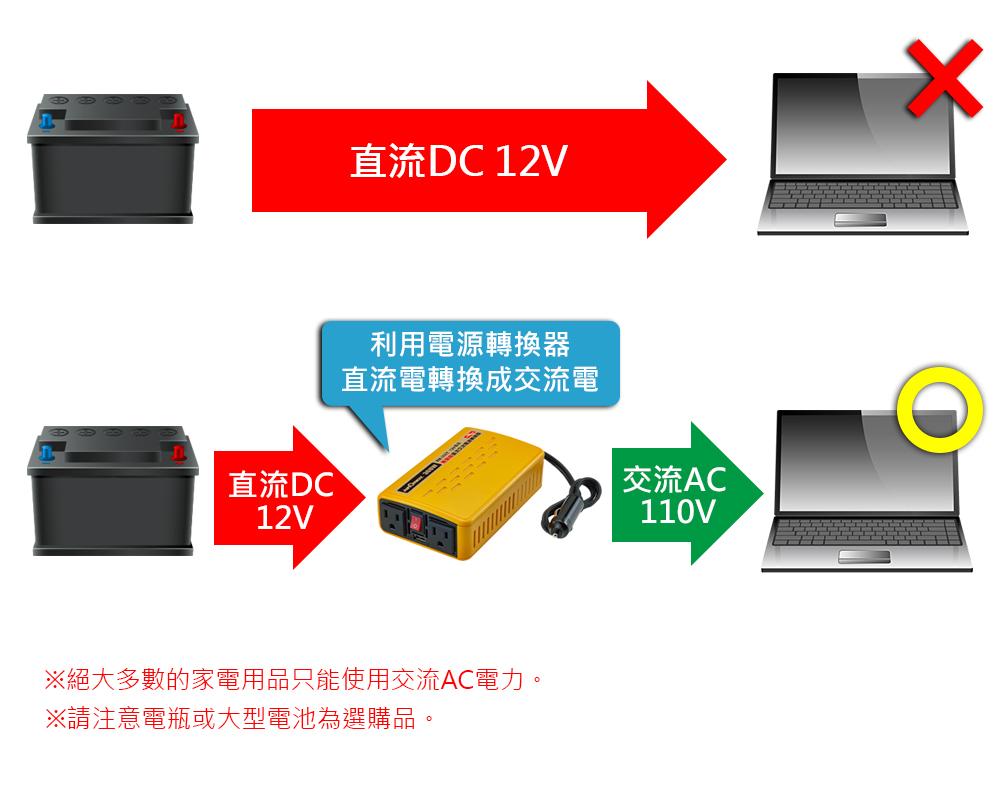 AUTOMAXX ★ XM-300T 12V300W 汽車電源轉換器圖