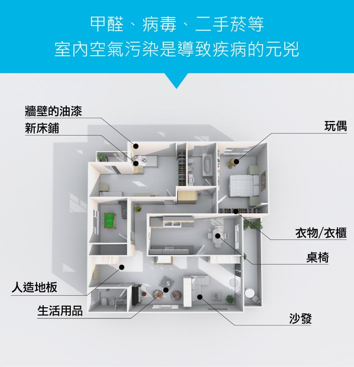 室內空氣汙染是導致疾病的元兇,您需要『偵偵甲甲』雙效空氣清淨組 DigiMax★UP-211 便利攜帶式甲醛檢測儀 x DP-3D6 強效型負離子空氣清淨機
