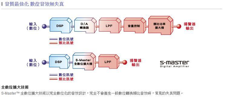 索尼公司组织结构图
