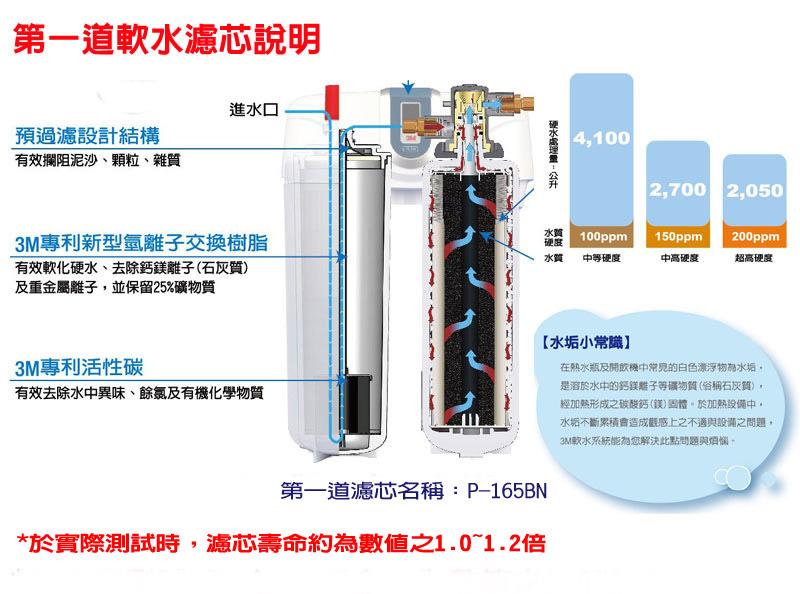 3M-DWS-6000-ST-軟水-淨水