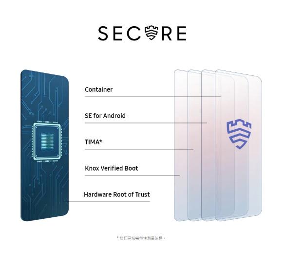 Samsung Knox一開始即內建於手機的軟硬體中,一開機就會開始保護手機。提供多層式安全機制,可防止惡意軟體和惡意威脅危害最重要的資訊。