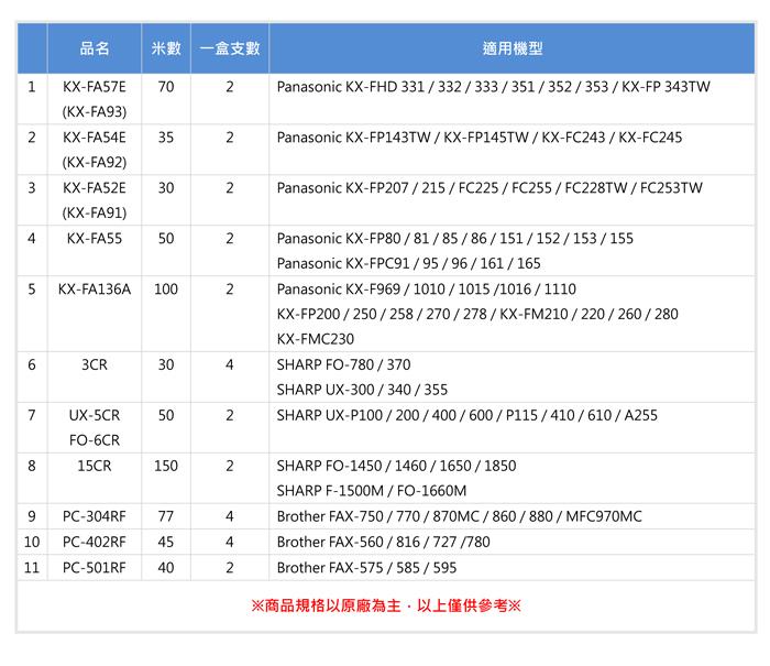【含稅含運-六盒入】Panasonic KX-FA91/52E轉寫帶-適KX-FP205/255/253/FP207
