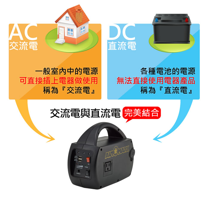 AUTOMAXX★UP-5HA DC/AC專業級手提式行動電源 介紹圖