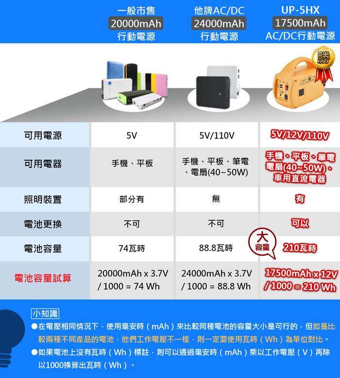 AUTOMAXX★UP-5HX DC/AC專業級手提式行動電源旗艦版 比較圖