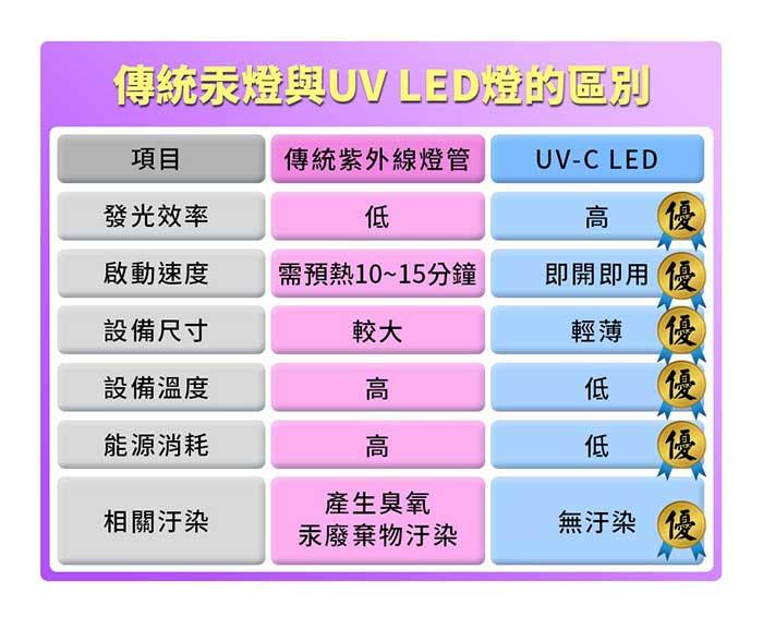 傳統汞燈與UV LED的區別