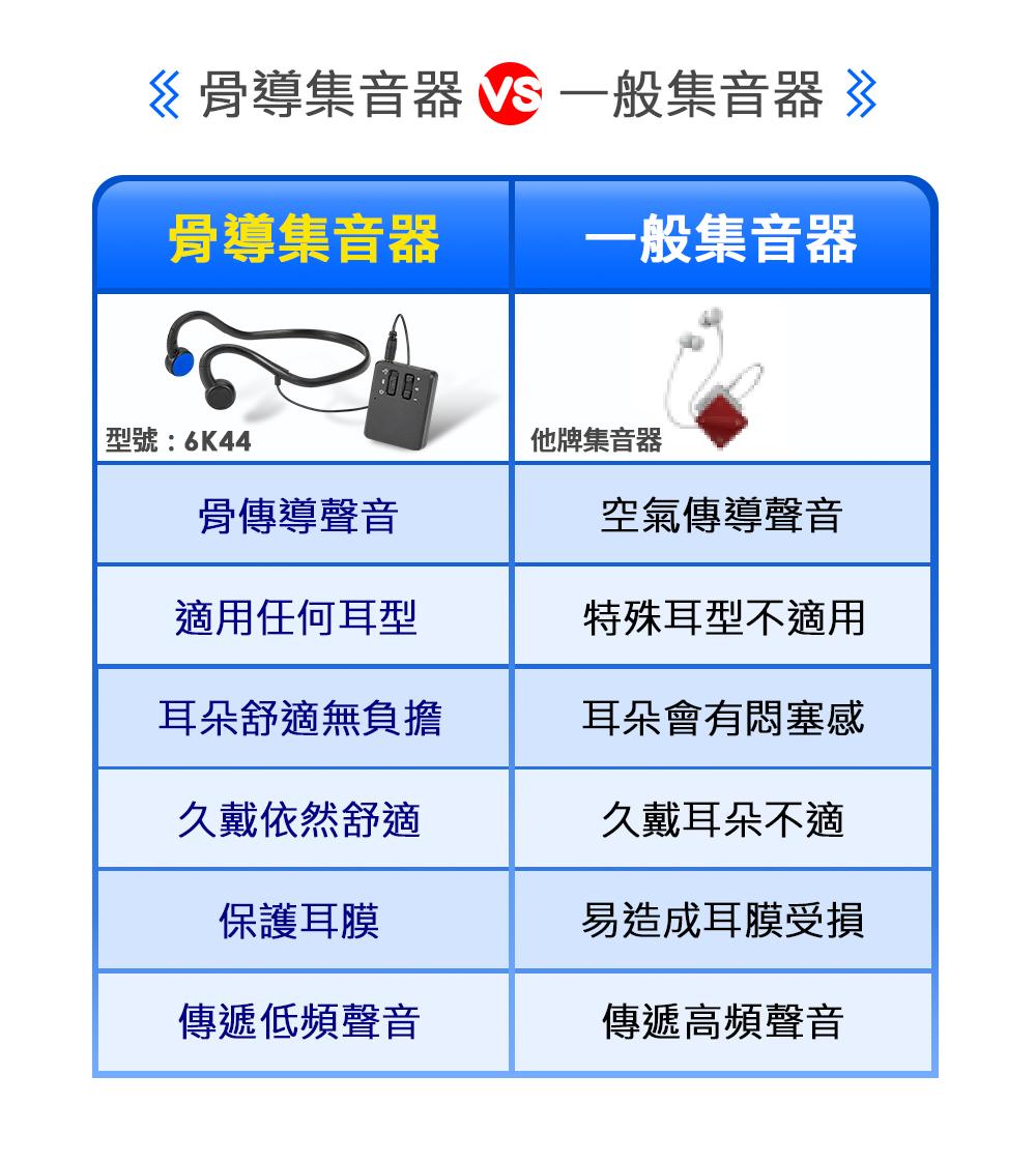 耳寶 6K44 藍牙骨導集音器 骨導集音器與氣導集音器比較