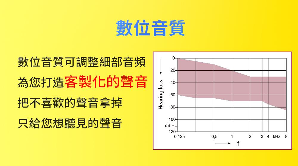 Mimitakara耳寶★雲端數位8頻氣導管耳掛式助聽器 介紹圖