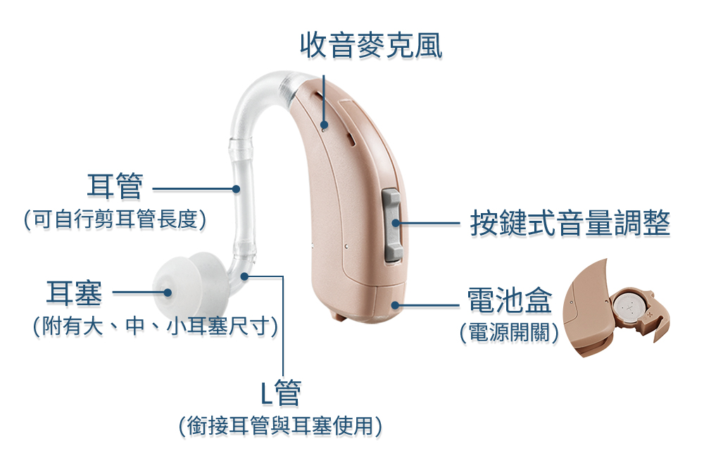 Mimitakara耳寶★雲端數位8頻耳掛式助聽器 介紹圖