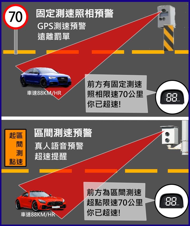 【GPS測速預警抬頭顯示器】測速照相提醒 +HUD 車速顯示