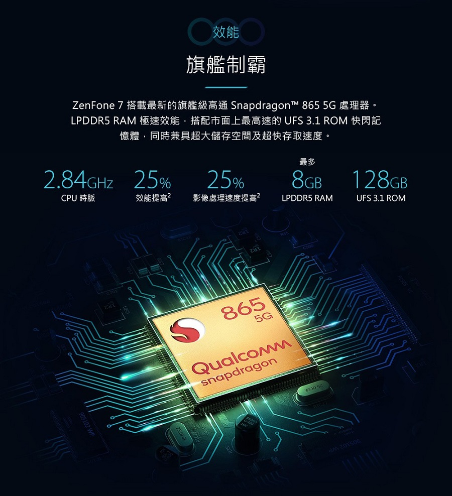 ZenFone 7 搭載最新的旗艦級高通 Snapdragon™ 865 5G 處理器。LPDDR5 RAM 極速效能,搭配市面上最高速的 UFS 3.1 ROM 快閃記憶體,同時兼具超大儲存空間及超快存取速度。