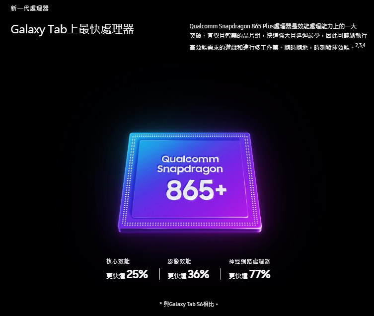 Qualcomm Snapdragon 865 Plus處理器是效能處理能力上的一大 突破。直覺且智慧的晶片組,快速強大且延遲最少,因此可輕鬆執行高效能需求的遊戲和進行多工作業。隨時隨地,時刻發揮效能。